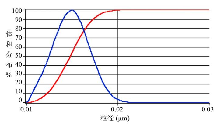 APS-100高浓度纳米粒度仪在TiC碳化钛粉体中的应用