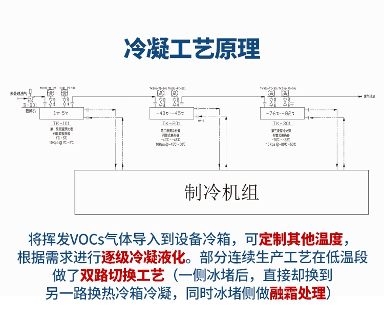 <strong><strong><strong>化工行業vocs冷凝回收裝置廢氣回收類別</strong></strong></strong>