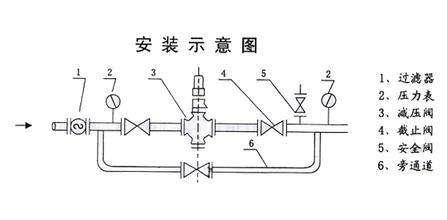不锈钢高温蒸汽减压阀