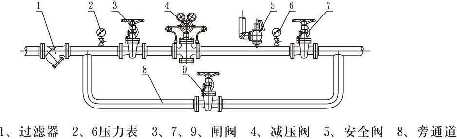 冶金氮气减压阀安装图
