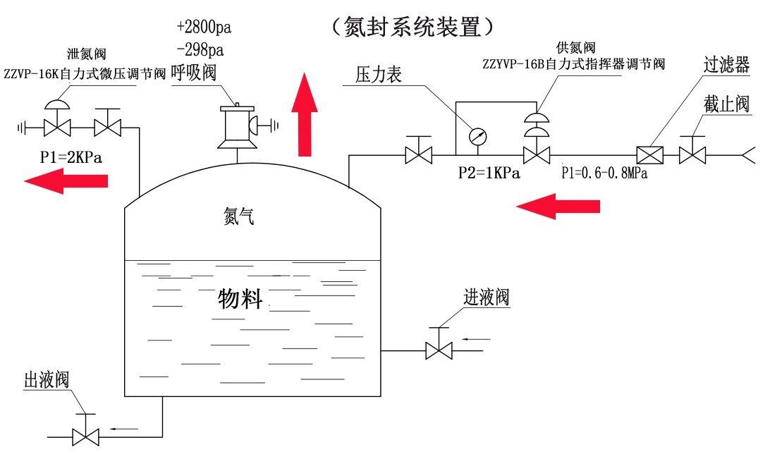不锈钢供氮阀安装图
