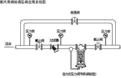 自力式调节阀安装图