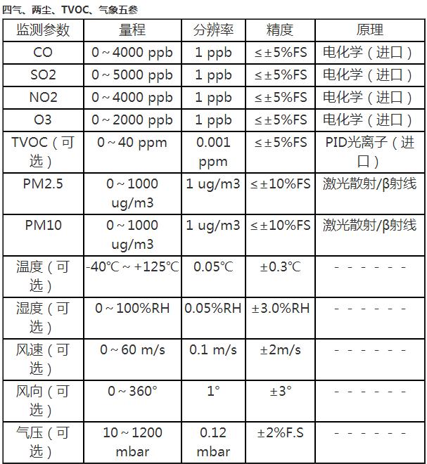 <strong>微型空气监测站生产厂家</strong>
