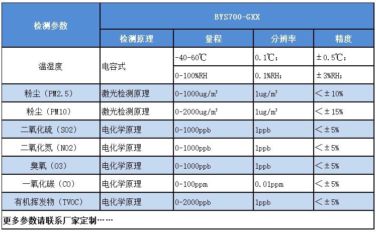 <strong>大气监测仪</strong>传感器参数介绍图