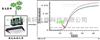 lncRNA實時定量PCR檢測/LncRNA RT-PCR